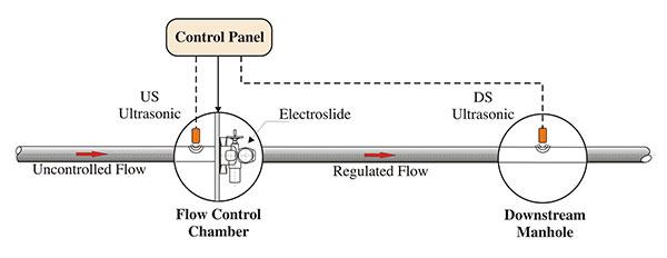 ES-Control-1-NEW_600